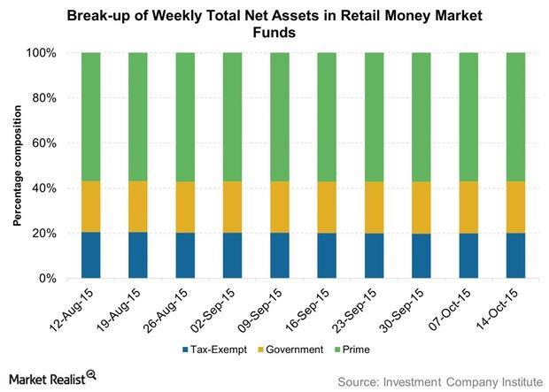uploads///Break up of Weekly Total Net Assets in Retail Money Market Funds