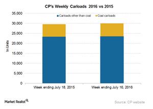 uploads/2016/07/CP-Carloads-4-1.png