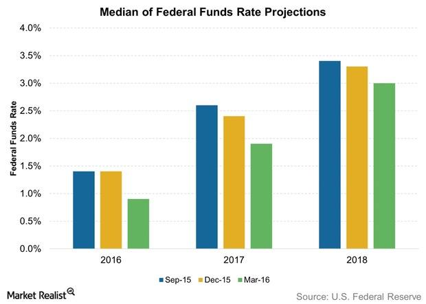 uploads///Median of Federal Funds Rate Projections
