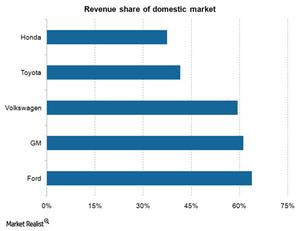 uploads///Revenue share of domestic market