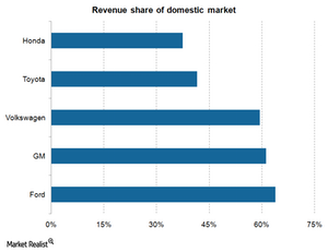 uploads/2014/12/Revenue-share-of-domestic-market31.png