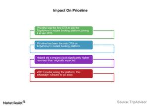 uploads///Priceline impact