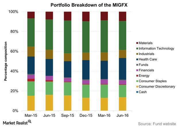 uploads///Portfolio Breakdown of the MIGFX