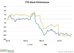 uploads/2019/04/CVS-Stock-3-1.png