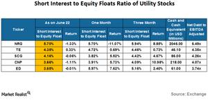 uploads///SI of utility stocks