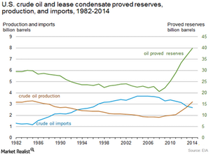 uploads/2015/11/US-Crude-oil-reserves1.png