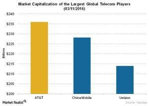 uploads///Telecom Market Capitalization of the Largest Global Telecom Players