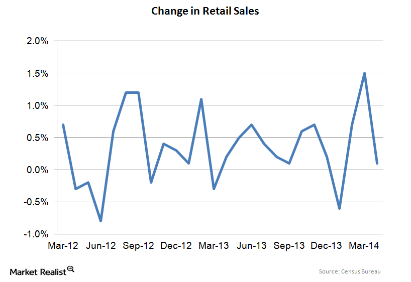 uploads///Retail Sales