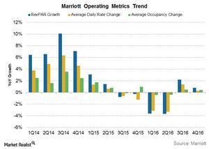 uploads///Marriott key metrics