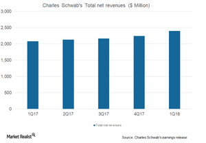 uploads///Total net revenues