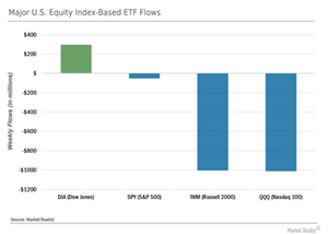 uploads/// Index ETF Flows
