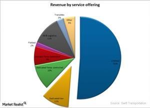 uploads/2015/03/SWFT-Revenues-by-service111111.jpg