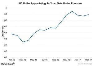 uploads///US Dollar Appreciating As Yuan Gets Under Pressure