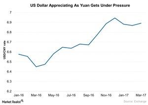 uploads/2017/03/US-Dollar-Appreciating-As-Yuan-Gets-Under-Pressure-2017-03-23-1.jpg