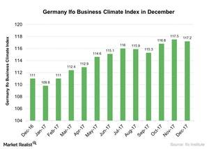 uploads///Germany Ifo Business Climate Index in December