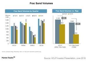 uploads/2016/07/frac-sand-volumes-1.jpg