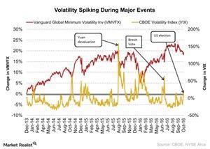 uploads/2016/12/Volatility-Spiking-During-Major-Events-2016-12-21-1.jpg