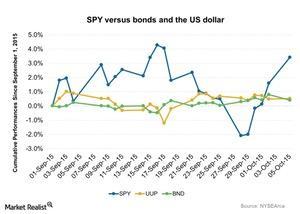 uploads/2015/10/SPY-versus-bonds-and-the-US-dollar-2015-10-061.jpg