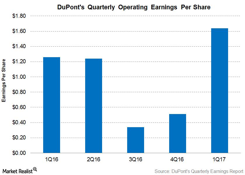 uploads///DuPont Earnings
