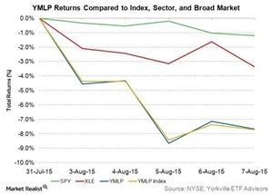 uploads///ymlp returns compared to index sector and broad market