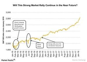 uploads/2018/01/Market-rally-4-1.jpg