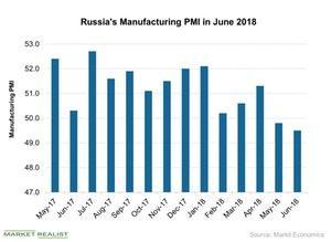 uploads///Russias Manufacturing PMI in June