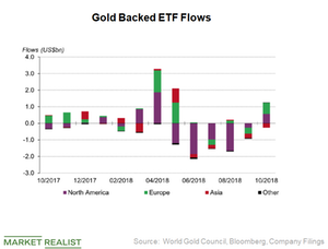 uploads/2018/11/ETF-Inflows-1.png