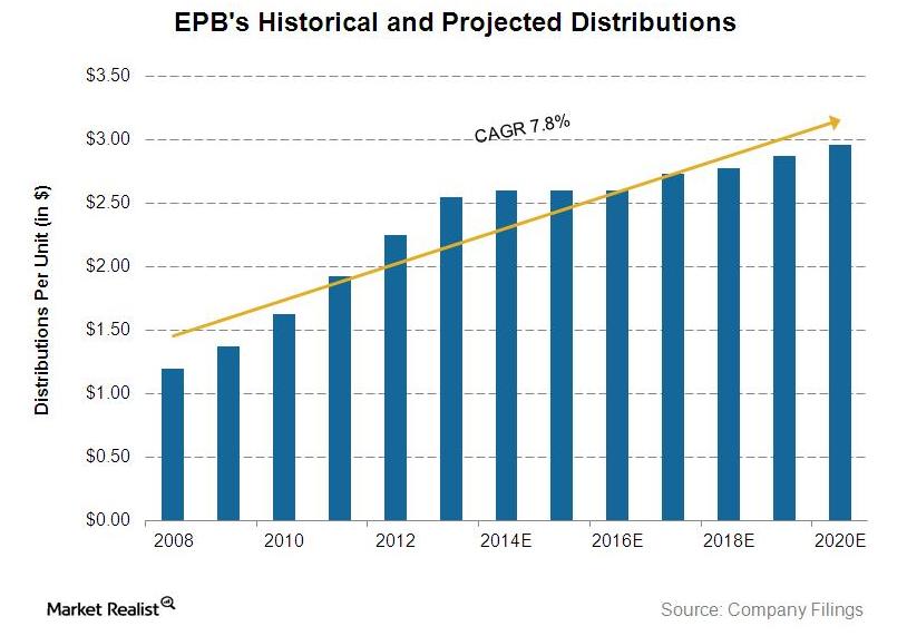 uploads///EPB distribution