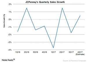 uploads/2017/12/JCP-Sales-1.png
