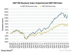 uploads/2016/04/SP-500-Buyback-Index-Outperformed-SP-500-Index-2016-04-201.jpg