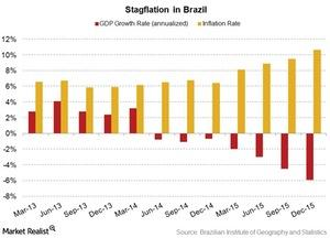 uploads/2016/03/stagflation-in-Brazil1.jpg