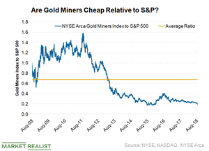 uploads///Gold miners vs SP