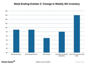 uploads///NG inventory chart
