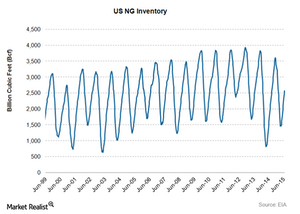 uploads/2015/07/NG-Inventory-EIA-July-8-20151.png