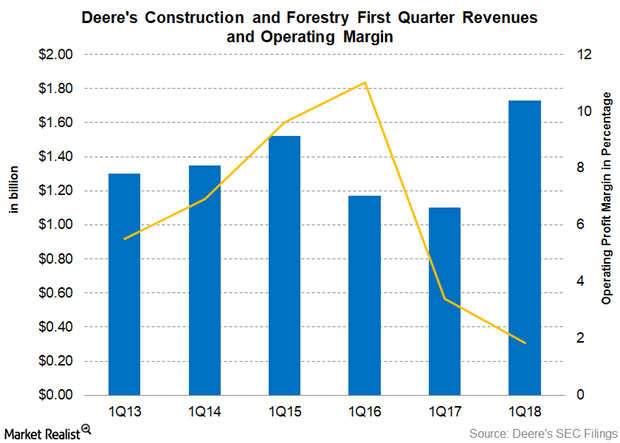 uploads///Part  Construction and Forestry Revenue Q
