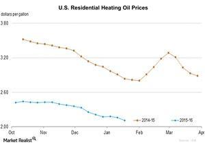 uploads/2016/01/U.S.-Residential-Heating-Oil-Prices1.jpg