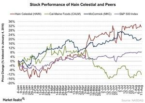 uploads/2016/08/Stock-Performance-of-Hain-Celestial-and-Peers-2016-08-12-1.jpg