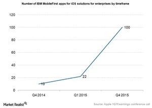 uploads/2015/02/Apple-IBM-apps1.png