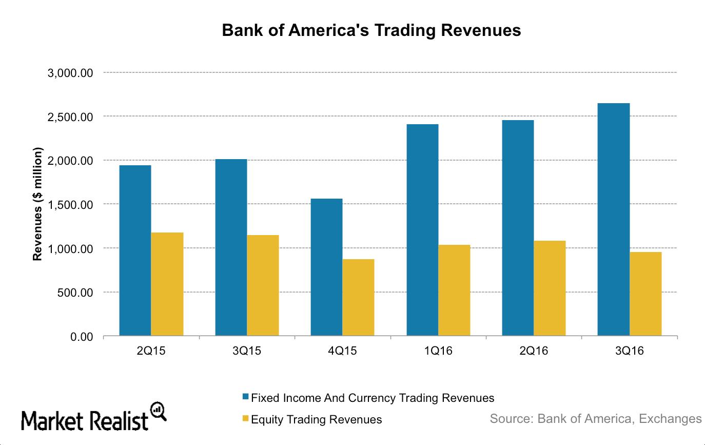 uploads///BAC Trading Revenues