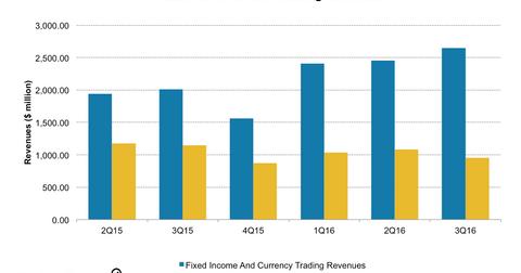 uploads/2016/12/BAC-Trading-Revenues-2-1.png