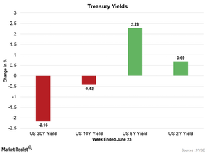 uploads/2017/06/Treasury-Yields-1.png