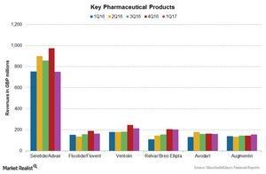 uploads/2017/04/Chart-005-Pharma-1.jpg