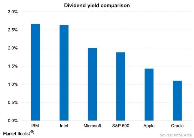 uploads///Dividend yield comparison