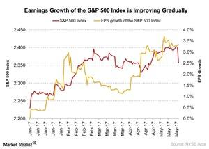 uploads/2017/05/Earnings-Growth-of-the-SP-500-Index-is-Improving-Gradually-2017-05-21-1.jpg