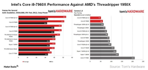 uploads/2017/10/A6_Semiconductors_INTC-AMD-threadripper-and-i9-performance-1.png