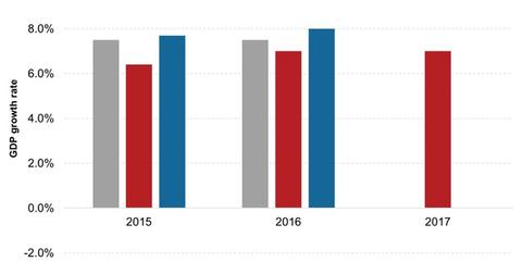 uploads/2015/05/Economic-Growth-Projections-for-India1.jpg