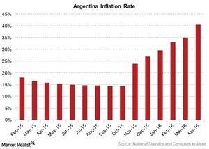 uploads///argentina inflation rate