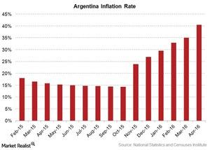 uploads/2016/08/argentina-inflation-rate-1.jpg