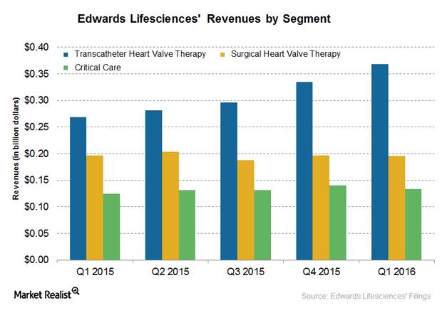 uploads///segment revenues