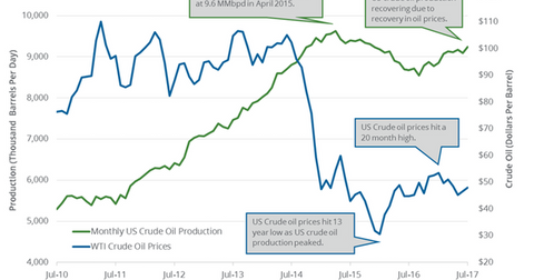 uploads/2017/10/Monthly-US-crude-oil-production-3-1.png